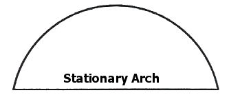 Stationary Arch